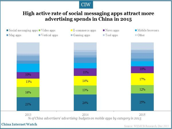 High active rate of social messaging apps attract more advertising spends in China in 2015