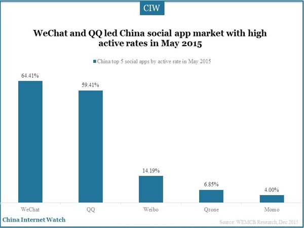 WeChat and QQ led China social app market with high active rates in May 2015