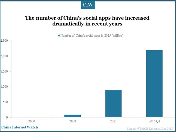 The number of China's social apps have increased dramatically in recent years