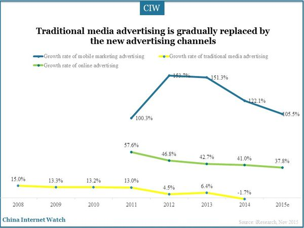 Traditional media advertising is gradually replaced by the new advertising channels