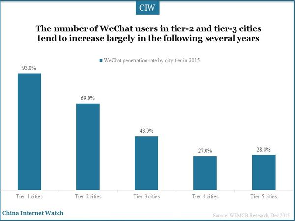 The number of WeChat users in tier-2 and tier-3 cities tend to increase largely in the following several years