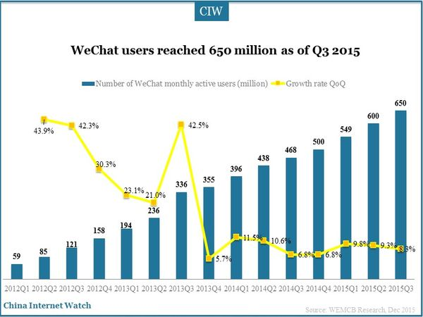 WeChat users reached 650 million as of Q3 2015