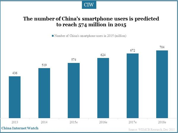 The number of China's smartphone users is predicted to reach 574 million in 2015