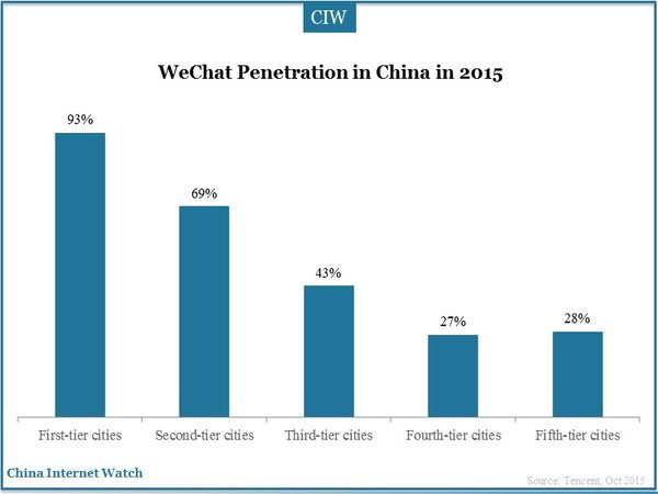WeChat Penetration in China in 2015