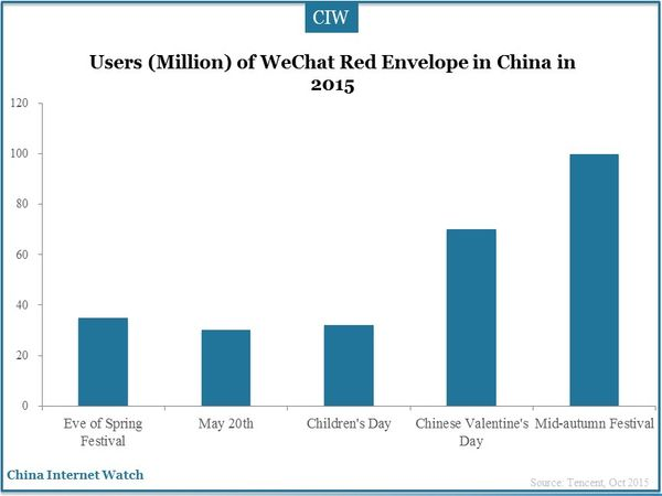Users (Million) of WeChat Red Envelope in China in 2015