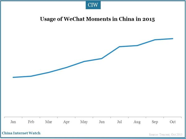 Usage of WeChat Moments in China in 2015