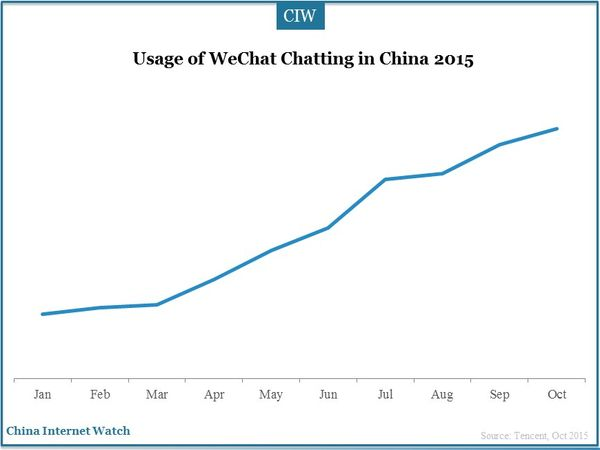 Usage of WeChat Chatting in China 2015
