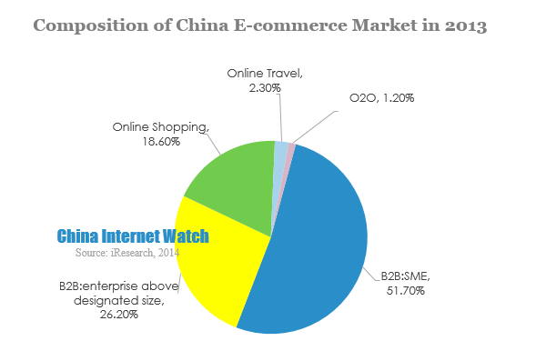 China E-commerce Market GMV Hit 9.9 Tn in 2013 - China Internet Watch