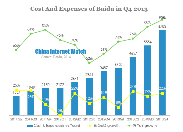 Cost And Expenses of Baidu in Q4 2013