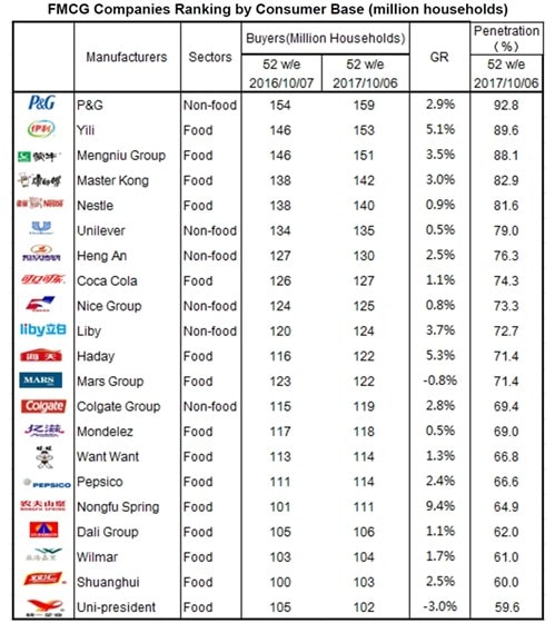 FMCG Companies Ranking by Consumer Base (million households)