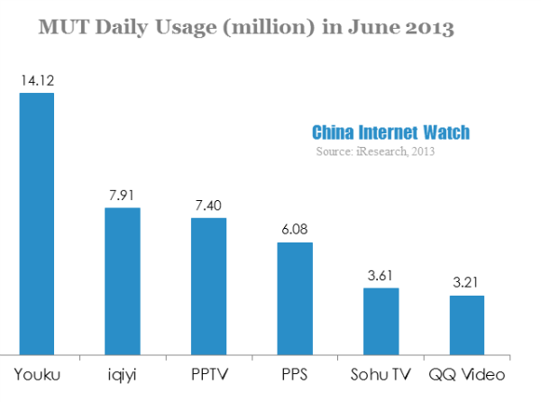 Youku Dominates Mobile Video Market in June 2013
