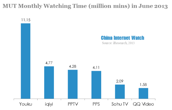 MUT monthly watching time in june 2013