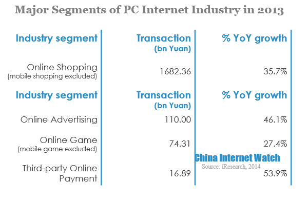 14 Charts to Profile China Internet in 2013