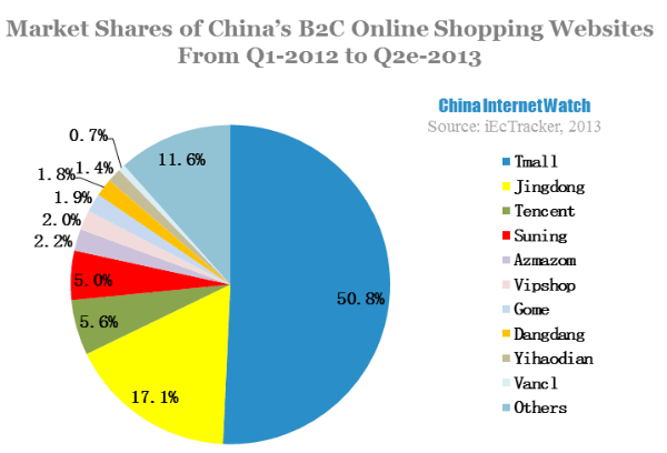 The Market Structure of China's Online Shopping – China ...