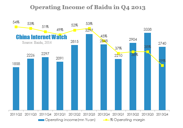 Operating Income of Baidu in Q4 2013