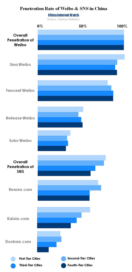 Penetration Rate of Weibo and SNS in China