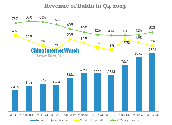 Revenue of Baidu in Q4 2013