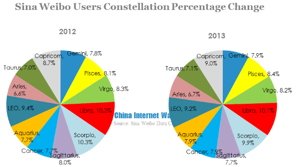 Sina Weibo Users Constellation percentage change