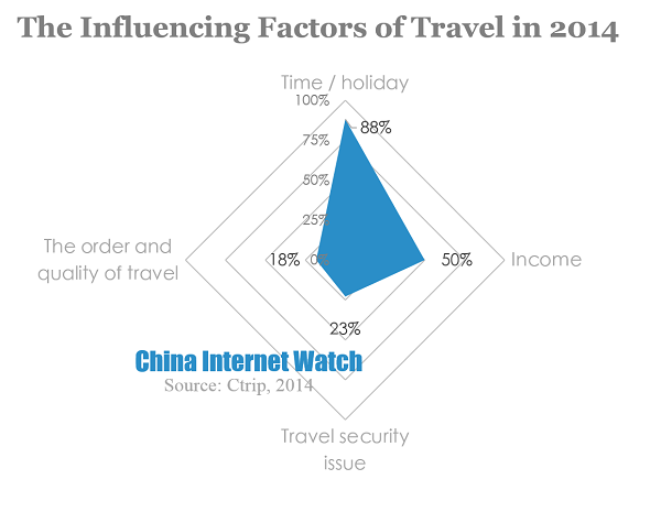 Factors influencing the location of tourism