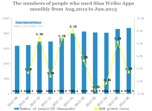 The numbers of people who used Sina Weibo Apps monthly