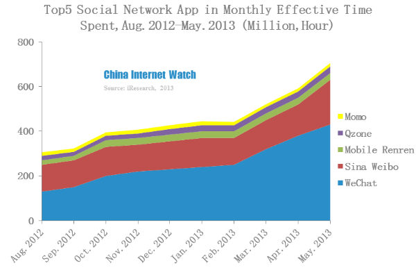 Wechat App Monthly Unique Users Reached 160 million