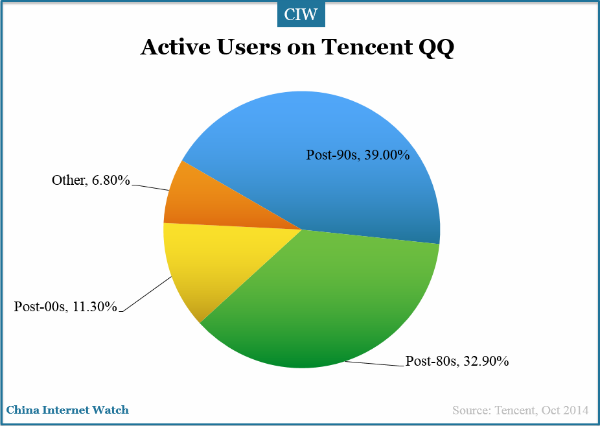 Tencent qq brand audit