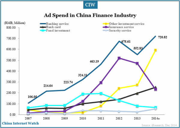 ad-spend-in-china-finance-industry