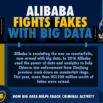 How Alibaba fights counterfeit with big data