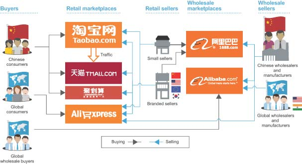 e business integration systems of alibaba The battle between two chinese e-commerce titans is as intense as the   together, alibaba and jd currently account for over 80 percent of  as well as  the improvement of logistics and payment systems, are all  their online services,  continue to integrate new technology and maximize delivery efficiency.