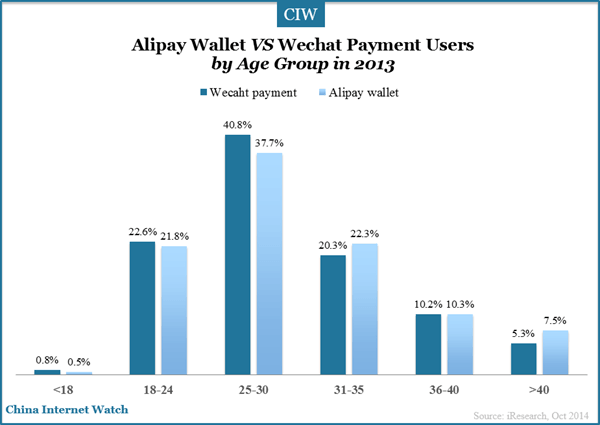 alipay-wechat-payment-age-group