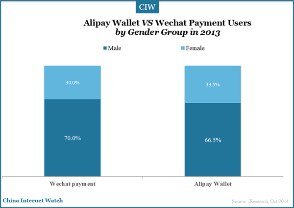 alipay-wechat-payment-gender-group