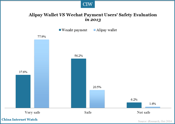 alipay-wechat-payment-safety-evaluation