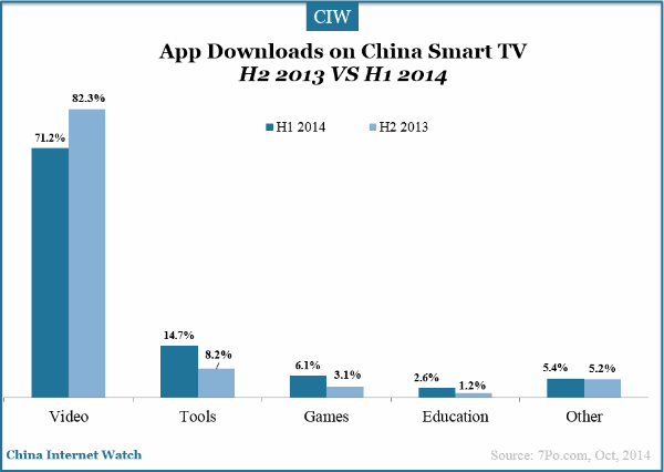 app-downloads-on-china-smart-tv-h1-2014-vs-h2-2013