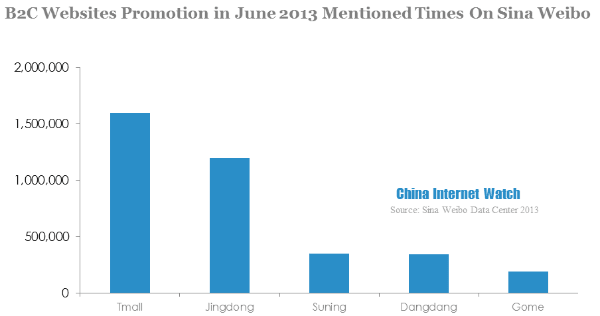Enterprises Performance on Sina Weibo in 2013 (4 Part Series)