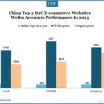 Top 3 E-Commerce Campaigns on Weibo in 2014
