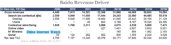 baidu revenue driver (1)
