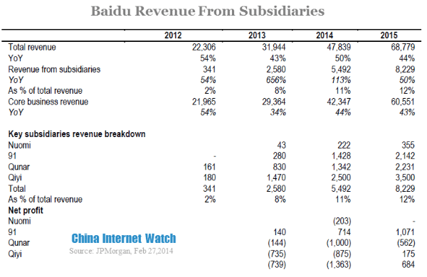 baidu revenue from subsidiaries