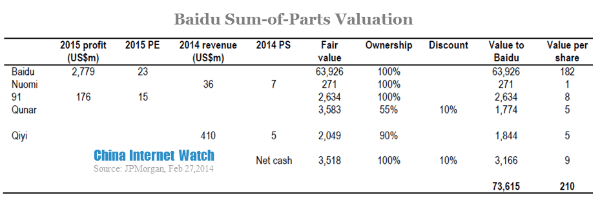 baidu sum of parts valuation