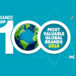 Tencent ranks 5th ahead of Facebook in BrandZ Top 100 Most Valuable Brands 2018