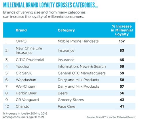 brandz-2017-brands_preferred_by_millennials