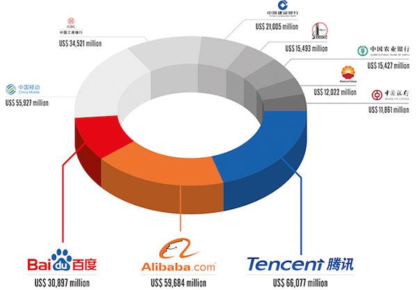 brandz-top-china-brand-top10-2015
