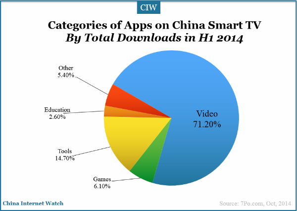 categories-of-apps-on-china-smart-tv-by-total-downloads