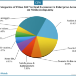 China B2C E-commerce Performance on Weibo in Sep 2014