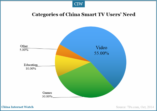 categories-of-china-smart-tv-users-need