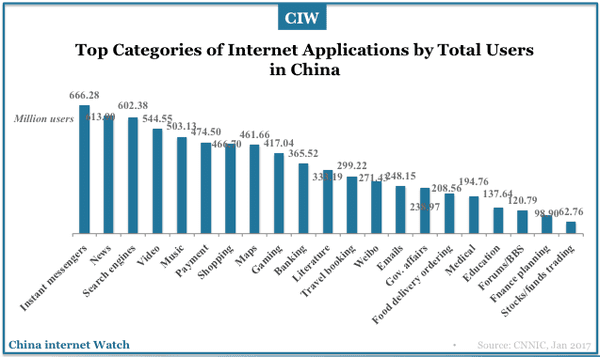 categories-of-internet-apps-by-users-china-2016