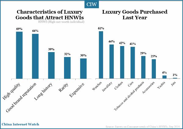 characteristics-luxury-goods