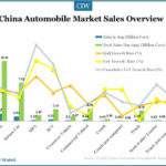China Automobile Market Overview in August 2014