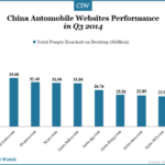 China Top Automobile Websites in Q3 2014