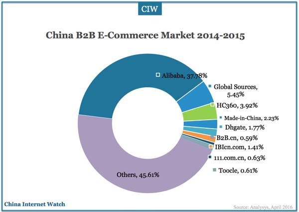 b2c e commerce market in the us Leadingmarketresearchcom announces a new report for industry executives and key decision-makers,b2c e-commerce market in the us 2014-2018 about b2c e-commerce b2c e-commerce is an online transaction between a business and a consumer.