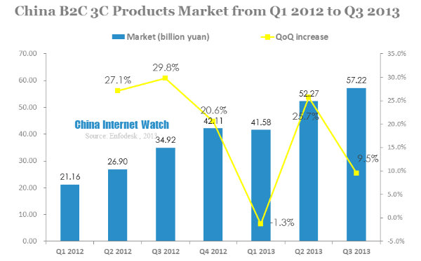 16 Charts to Demystify  China's B2C Market